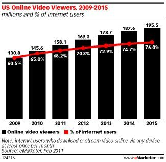 Online Video Trends: Expectations for 2014